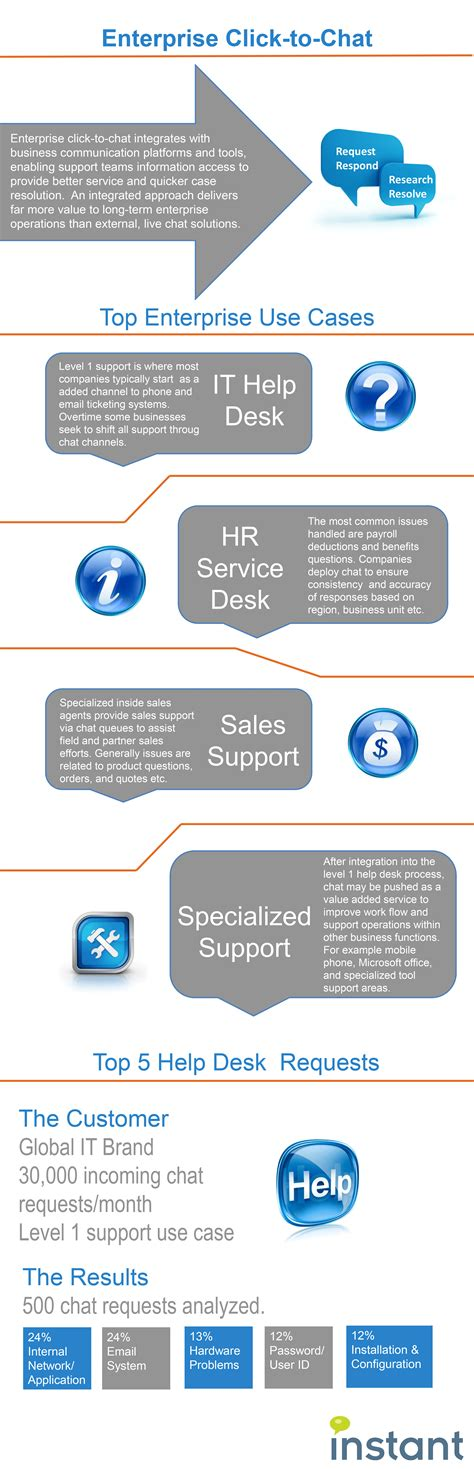 ibm employee help desk leverage ibm sametime for click to chat support chime