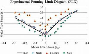 Experimental And Theoretical Investigation Of Forming