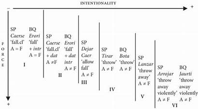Continuum Force Placement Intentionality Dynamics Some Agency