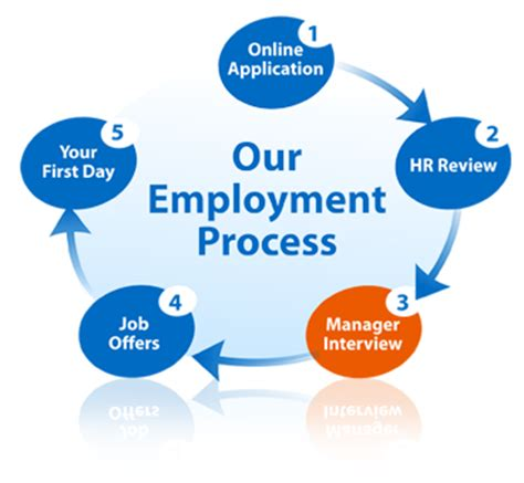 redesign your employment process marine corps community