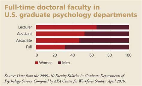 men  growing minority