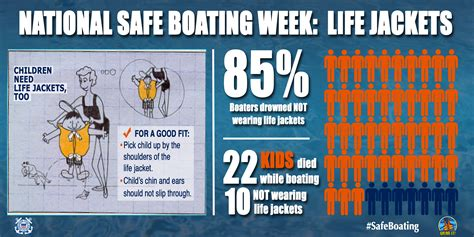 Boat Safety Jackets by Jacket Wear Live To Another Day 171 Coast Guard