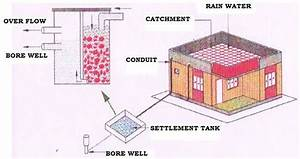 Schematic Diagram Of Rainwater Harvesting And Artificial
