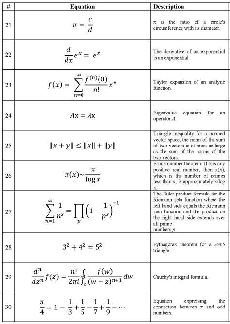 David Mumford | Math & Beauty & Brain Areas