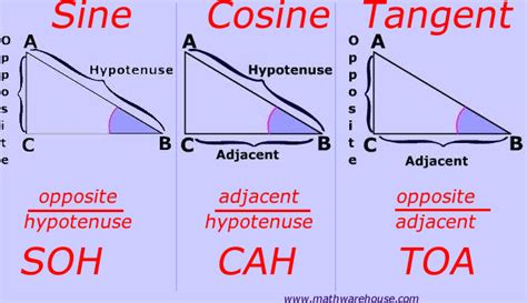 Sine, Cosine, Tangent, Explained And With Examples And Practice Identifying Opposite, Adjacent
