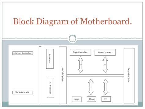 Block Diagram Motherboard