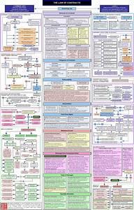 -contracts Flowchart-  U2026