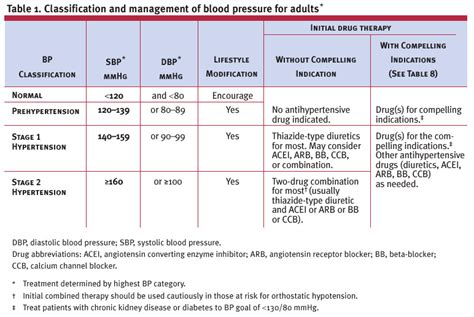 therapy  hypertension