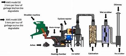 Waste Solution System Advance Pyrolysis Gasification Japanese