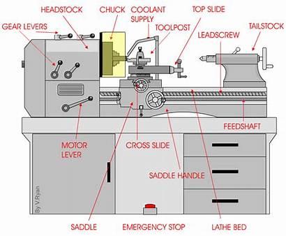 Lathe Manual Sketch Safety Centre Machine Mesin