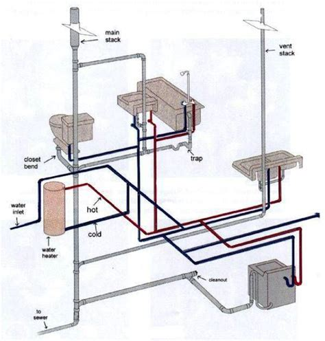 How Your Plumbing System Works   Harris Plumbing