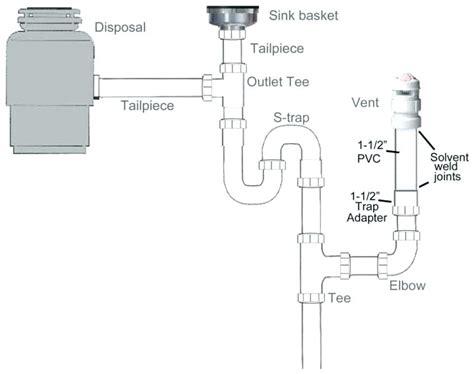 kitchen sink plumbing diagram uk wow blog