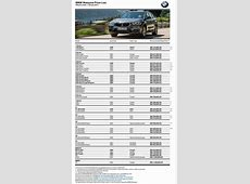BMW Malaysia prices up for 2017 certain models costlier