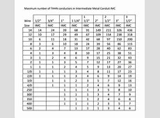 Belden wire ampacity chart printablehd nec conduit fill table pdf choice image wiring table and greentooth Image collections