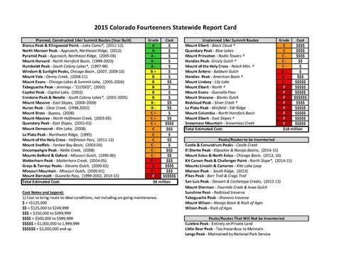 colorado ers statewide report card colorado