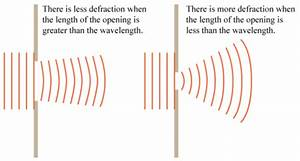 Igcse Physics  3 9 Understand That Waves Can Be Diffracted