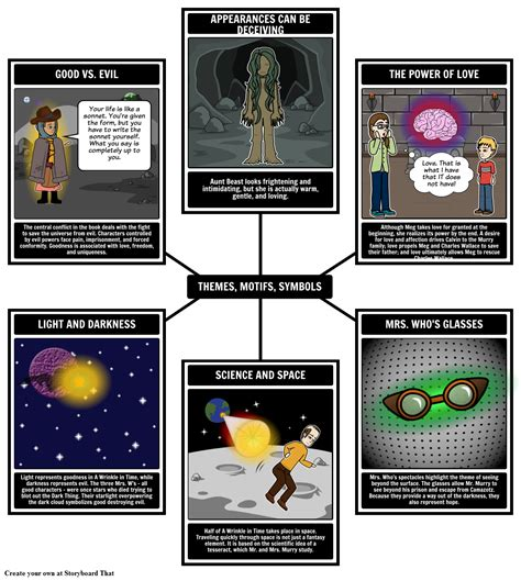 A Wrinkle In Time Book Summary Characters Activities