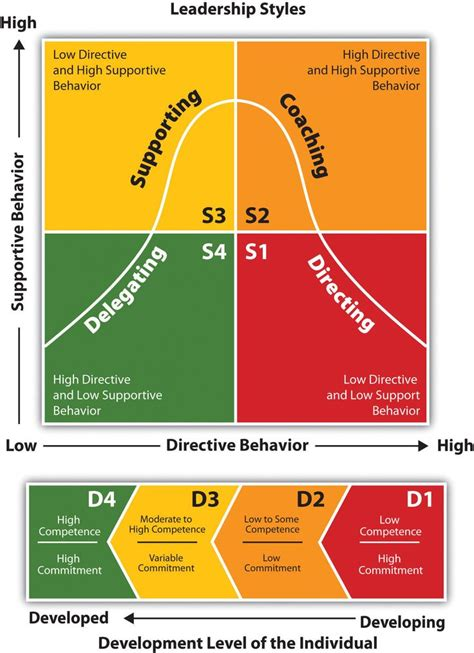 blanchard situational leadership model inquire