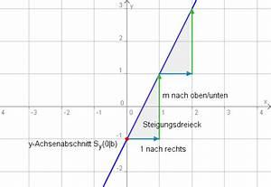 Schnittpunkt Mit Y Achse Berechnen Lineare Funktion : lineare funktionen grundbegriffe ~ Themetempest.com Abrechnung