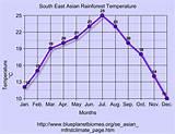 Asian rainforest annual rainfall