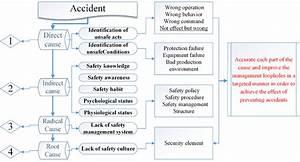 Diagram Vehicle Accident Diagram Full Version Hd Quality Accident Diagram Dollardiagram1j Singlefintuscany It