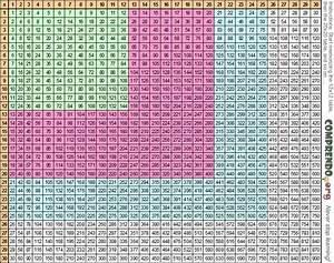 Multiplication Table 500x500 | www.pixshark.com - Images ...