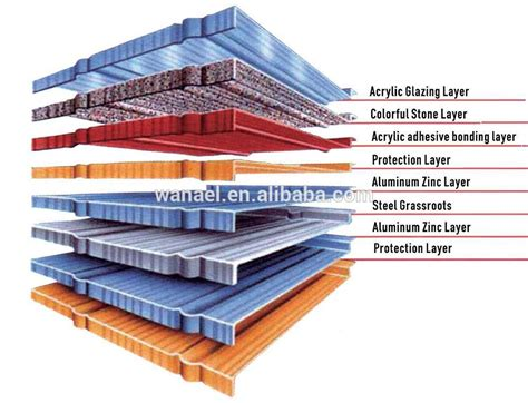 wanael low cost house construction material