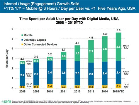 direct tv pay by phone marketing trends for 2016 will we be in a post digital