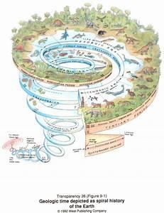 Geologic Dating  Time Diagrams