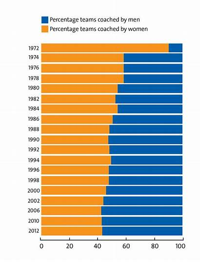 Male Charts Title Models Graph Sports Statistics