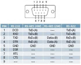 similiar standard rs 232 pinout keywords rs485 pinout db9 connector on rs485 to rj45 wiring diagram