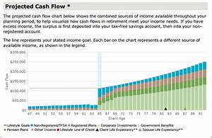 Cash Flow    Projected Net Worth - Razorplan User Guide