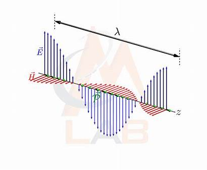 Waves Electromagnetic Vector Poynting Electromagnetics Applied Standing