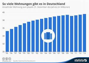 Immobilien In Deutschland : infografik so viele wohnungen gibt es in deutschland statista ~ Yasmunasinghe.com Haus und Dekorationen