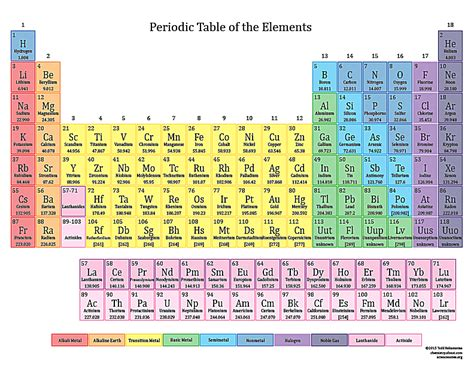 periodic table colored basic printable color periodic table