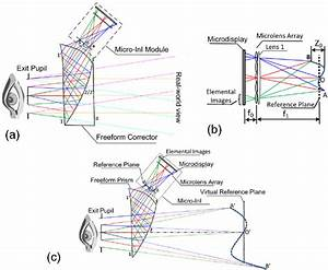 Schematic Design Of A 3d Integral Imaging Optical See