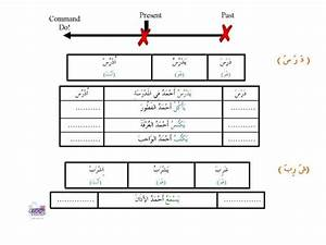 Arabic Past Tense Conjugation Chart Primary Arabic Teaching Resources Tes