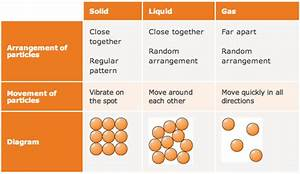 Collision And Particle Theory