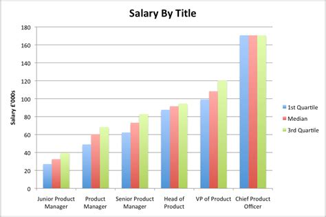Product Manager Salary Survey Part 3  Us And Uk Comparison. How Does Certificate Of Deposit Work. Whats The Best Android Phone What Is A Ppc. Arizona Nursing License Verification. Small Business Inventory Management. Credit Cards Travel Points Online Cpa Course. Licensed Vocational Nurse Texas. How To Teach Online College Courses. Compare Bank Savings Account Interest Rates