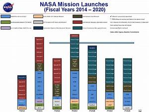 NASA FY 2015 Budget - Commercial Crew is Investing in ...