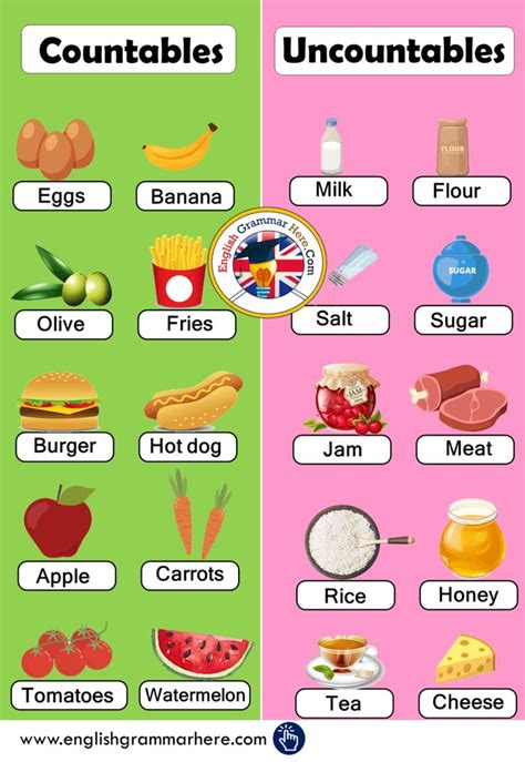 english countable  uncountable nouns definition