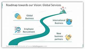 Teaching Objective Examples Vision And Mission Illustration Roadmap Steps Ppt Blog