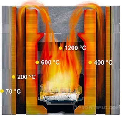 Основные факторы влияющие на КПД котла Химическая неполнота сгорания Проект реконструкции котельной ЖМР16