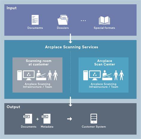 arcplace document scanning turning documents  data