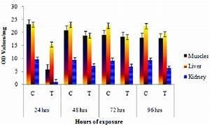 Error Diagram Hours Of Exposure Protein Level In Catla