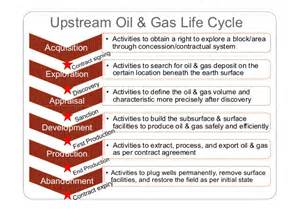 Upstream Oil And Gas Photos