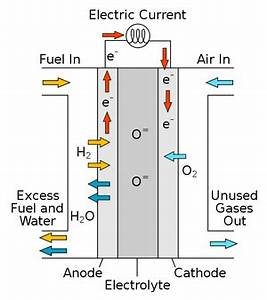 Diagram For Hydrogen Gas : fuel cell energy education ~ A.2002-acura-tl-radio.info Haus und Dekorationen