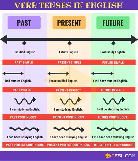 verb tenses english tenses chart   rules examples