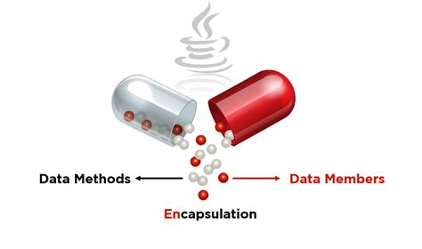 It is the method of combining the data and functions inside a class. What is Encapsulation in Java and How to Implement It