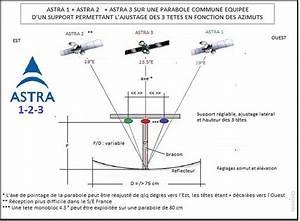 Preampli Antenne Rateau : probl me r glage fin double t te ~ Premium-room.com Idées de Décoration